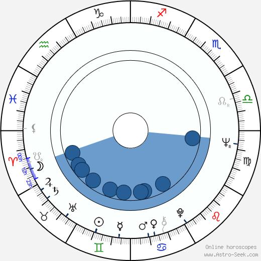 Rene Auberjonois wikipedia, horoscope, astrology, instagram