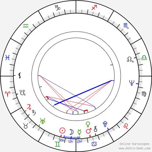 Richard Paul день рождения гороскоп, Richard Paul Натальная карта онлайн
