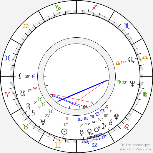 Robert Alfthan birth chart, biography, wikipedia 2017, 2018