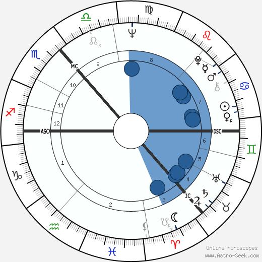 Roderick Wright wikipedia, horoscope, astrology, instagram