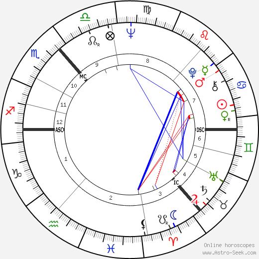 Roderick Wright день рождения гороскоп, Roderick Wright Натальная карта онлайн