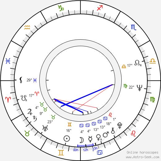 Ronald Pickup birth chart, biography, wikipedia 2020, 2021