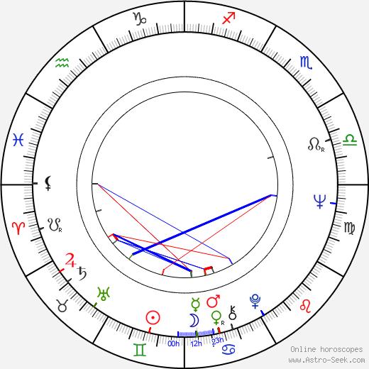 Ronald Pickup birth chart, Ronald Pickup astro natal horoscope, astrology