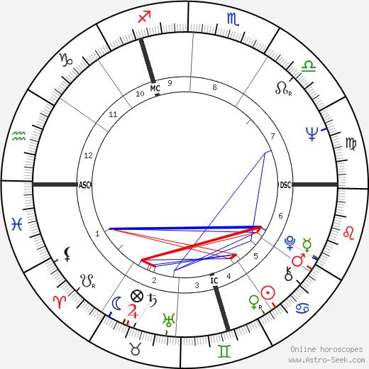 Simon Byl birth chart, Simon Byl astro natal horoscope, astrology