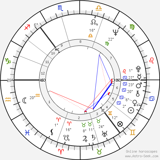 Stu Sutcliffe birth chart, biography, wikipedia 2019, 2020