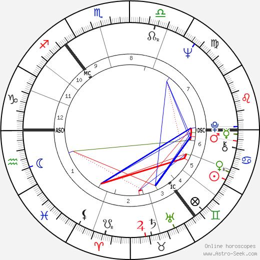 Stu Sutcliffe birth chart, Stu Sutcliffe astro natal horoscope, astrology