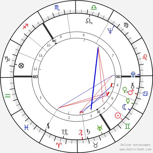 Tom Jones astro natal birth chart, Tom Jones horoscope, astrology