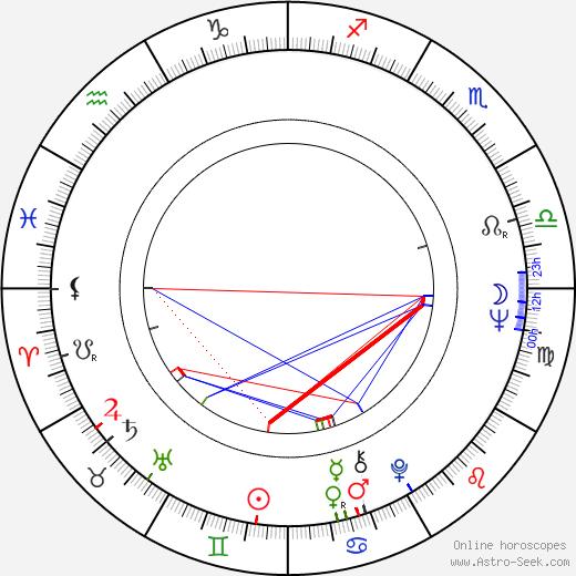 Václav Hrabě astro natal birth chart, Václav Hrabě horoscope, astrology