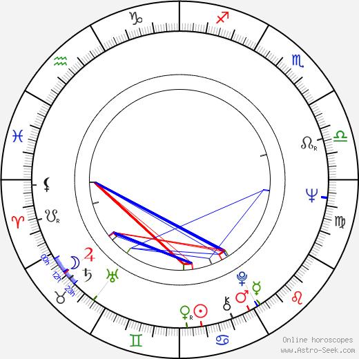 Víctor Erice birth chart, Víctor Erice astro natal horoscope, astrology
