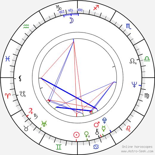 Vladimir Koreněv день рождения гороскоп, Vladimir Koreněv Натальная карта онлайн