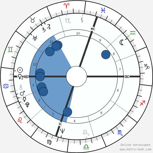 Wilma Rudolph wikipedia, horoscope, astrology, instagram