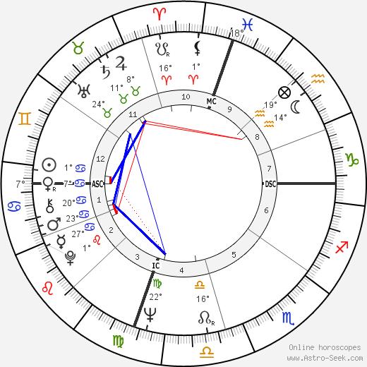 Wilma Rudolph tema natale, biography, Biografia da Wikipedia 2020, 2021