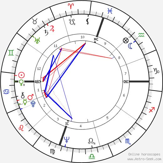 Wilma Rudolph tema natale, oroscopo, Wilma Rudolph oroscopi gratuiti, astrologia