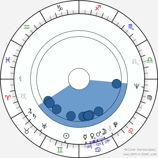 Zdeněk Flídr wikipedia, horoscope, astrology, instagram