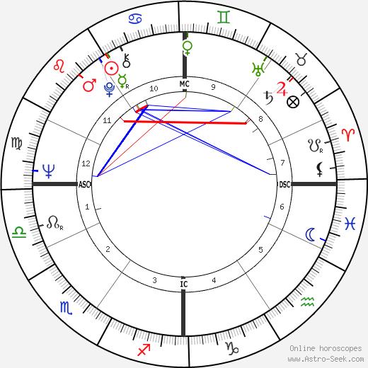 Alex Trebek birth chart, Alex Trebek astro natal horoscope, astrology