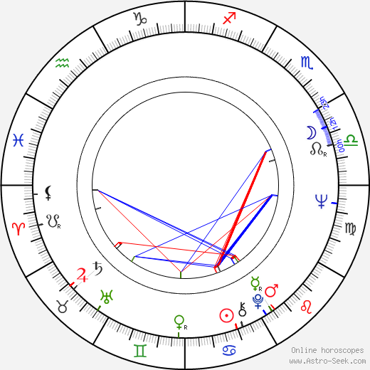 Anja Breien astro natal birth chart, Anja Breien horoscope, astrology