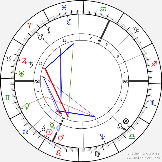 Arthyr Chadbourne день рождения гороскоп, Arthyr Chadbourne Натальная карта онлайн