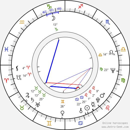 Brigitte Skay tema natale, biography, Biografia da Wikipedia 2020, 2021