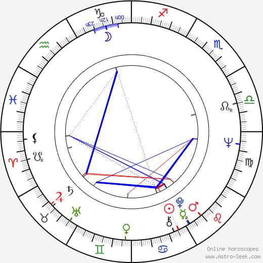 Brigitte Skay tema natale, oroscopo, Brigitte Skay oroscopi gratuiti, astrologia
