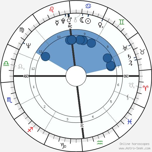 Chuck Close wikipedia, horoscope, astrology, instagram