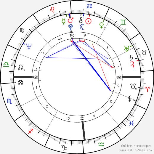 Чак Клоуз Chuck Close день рождения гороскоп, Chuck Close Натальная карта онлайн