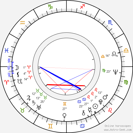 Dan Hedaya birth chart, biography, wikipedia 2019, 2020
