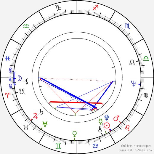 Dan Hedaya astro natal birth chart, Dan Hedaya horoscope, astrology