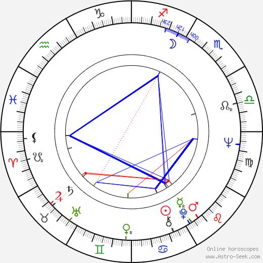 Denis Héroux день рождения гороскоп, Denis Héroux Натальная карта онлайн