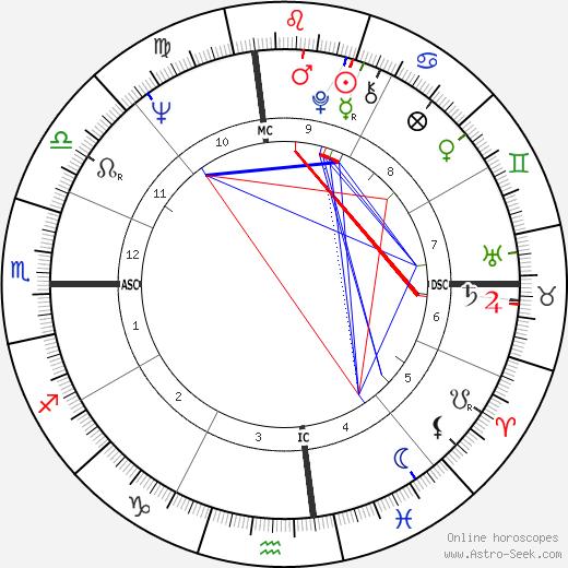 Don Imus день рождения гороскоп, Don Imus Натальная карта онлайн