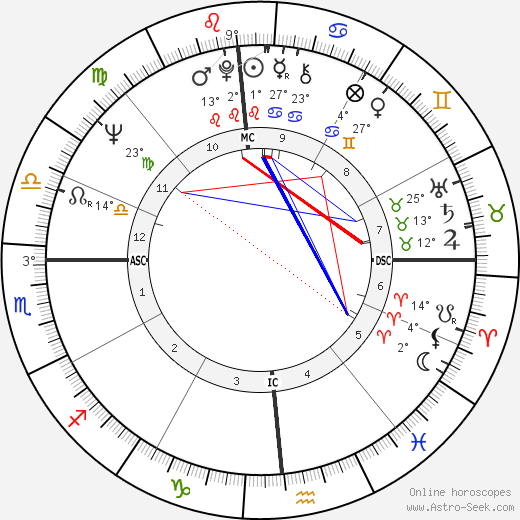 Ethan Blackaby birth chart, biography, wikipedia 2019, 2020