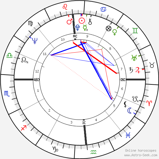 Ethan Blackaby birth chart, Ethan Blackaby astro natal horoscope, astrology