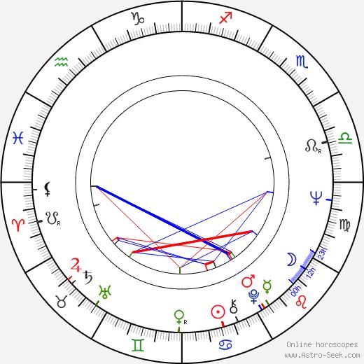 Eva Schoberová birth chart, Eva Schoberová astro natal horoscope, astrology