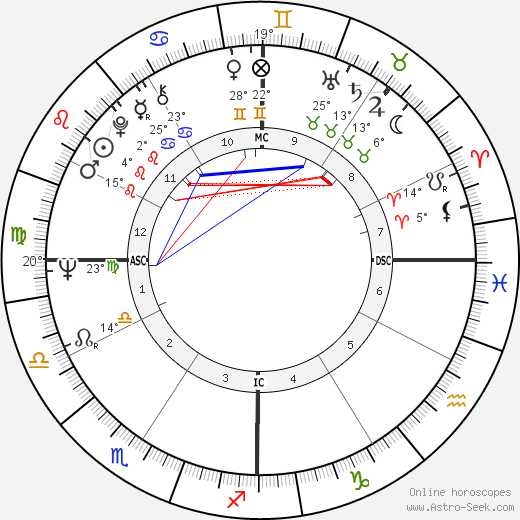 Gary Kurtz birth chart, biography, wikipedia 2019, 2020