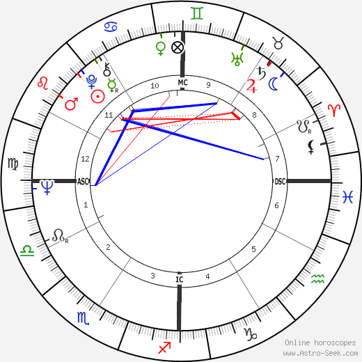 Gary Kurtz astro natal birth chart, Gary Kurtz horoscope, astrology