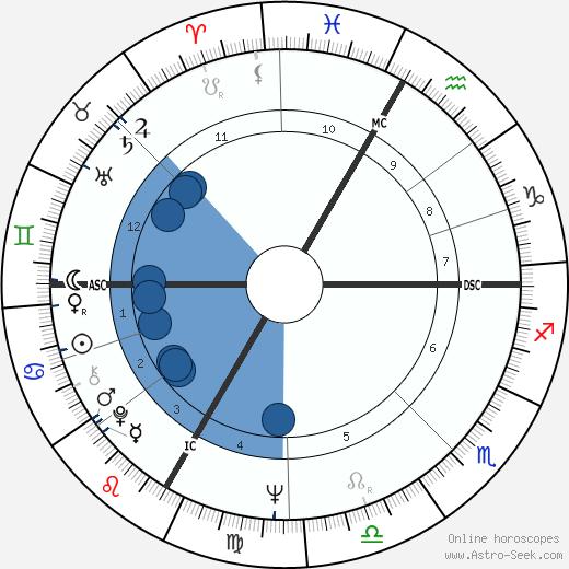 Günther Kranner wikipedia, horoscope, astrology, instagram