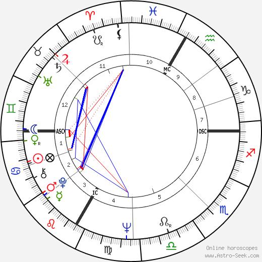 Günther Kranner tema natale, oroscopo, Günther Kranner oroscopi gratuiti, astrologia
