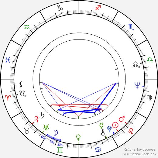 Haruhiko Saito birth chart, Haruhiko Saito astro natal horoscope, astrology