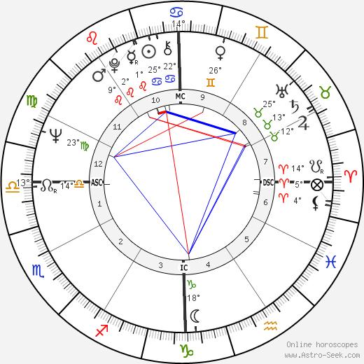 James Brolin birth chart, biography, wikipedia 2018, 2019