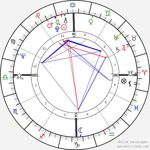 James Brolin astro natal birth chart, James Brolin horoscope, astrology