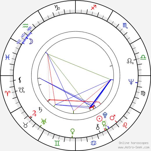 João Perry astro natal birth chart, João Perry horoscope, astrology