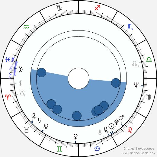 John Nichols wikipedia, horoscope, astrology, instagram