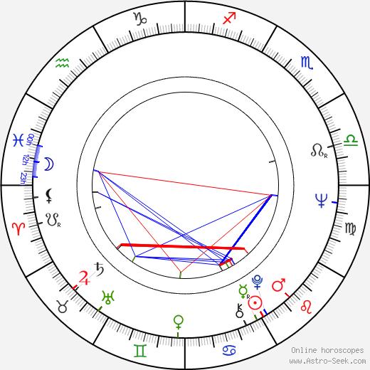John Nichols день рождения гороскоп, John Nichols Натальная карта онлайн