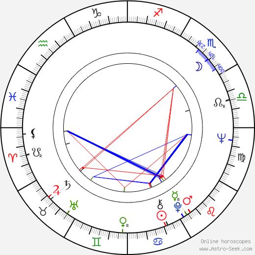 Jude Farese birth chart, Jude Farese astro natal horoscope, astrology