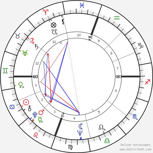 Julie Payne день рождения гороскоп, Julie Payne Натальная карта онлайн