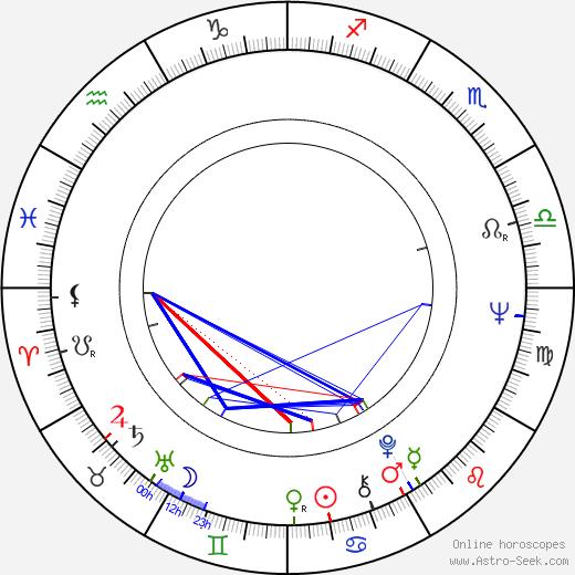 Kenneth Clarke birth chart, Kenneth Clarke astro natal horoscope, astrology