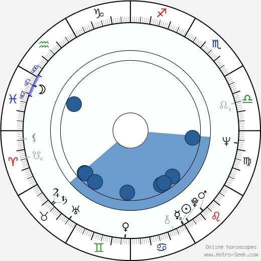Kenny Endoso wikipedia, horoscope, astrology, instagram