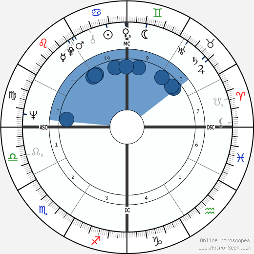 Lamar Alexander wikipedia, horoscope, astrology, instagram