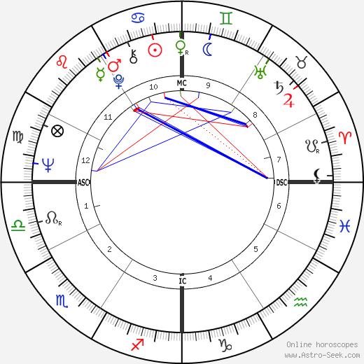 Ламар Александер Lamar Alexander день рождения гороскоп, Lamar Alexander Натальная карта онлайн
