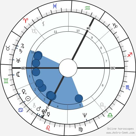Mario Zanin wikipedia, horoscope, astrology, instagram
