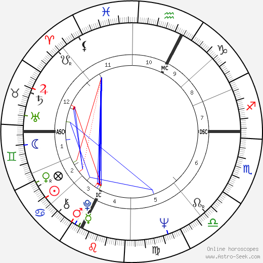 Mario Zanin tema natale, oroscopo, Mario Zanin oroscopi gratuiti, astrologia